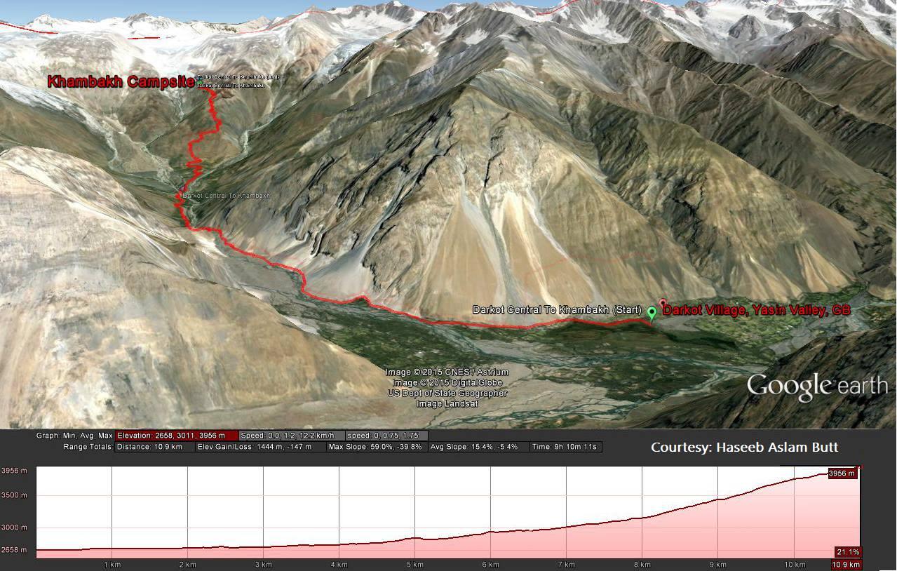 Darkut to Khambakh camp site - Karomber lake trek