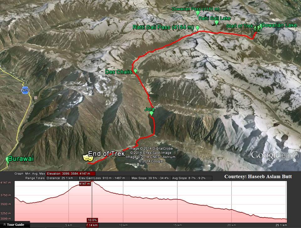 Ratti Gali lake to Burwai via Ratti Gali pass (4,154m)