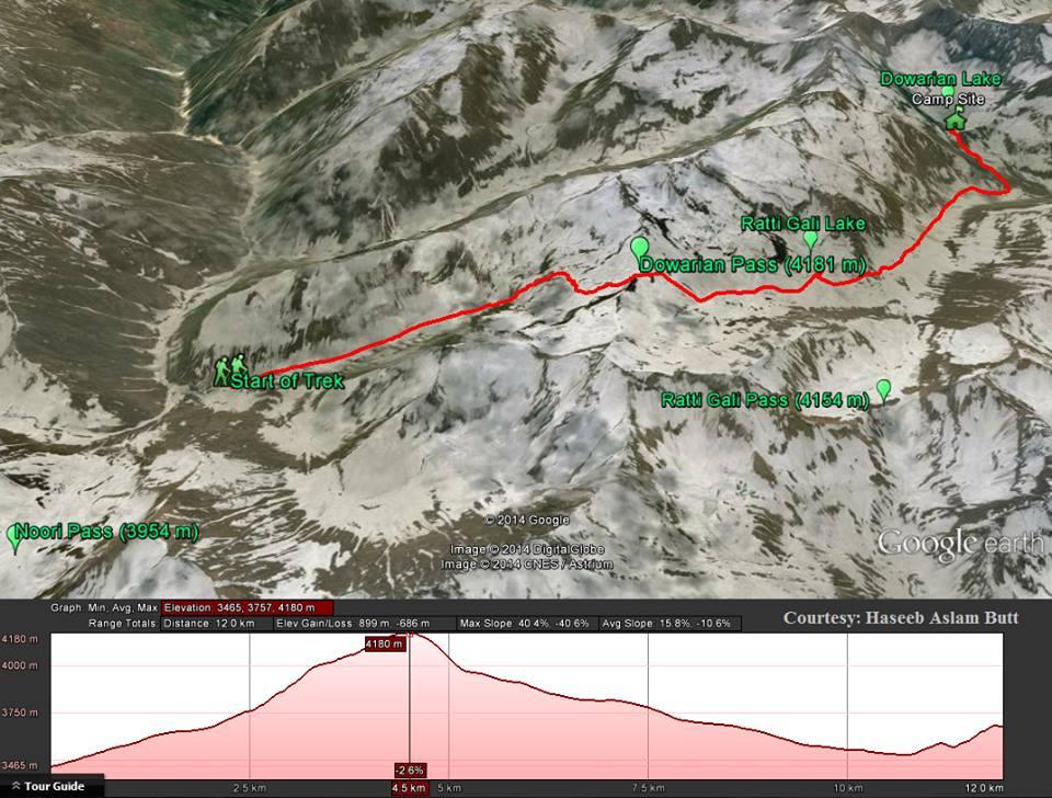 Camp site below Noori top to Ratti Gali lake via Dowarian pass (4,181m)